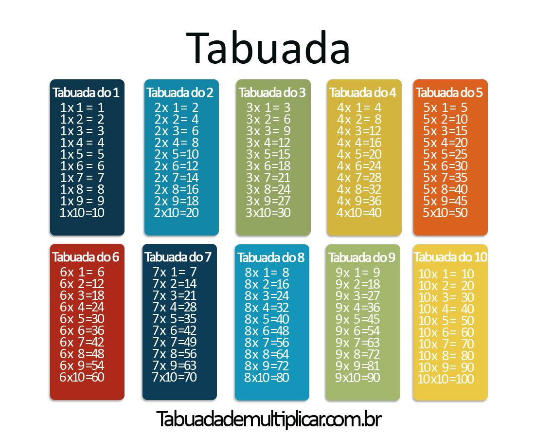 Tabuadas