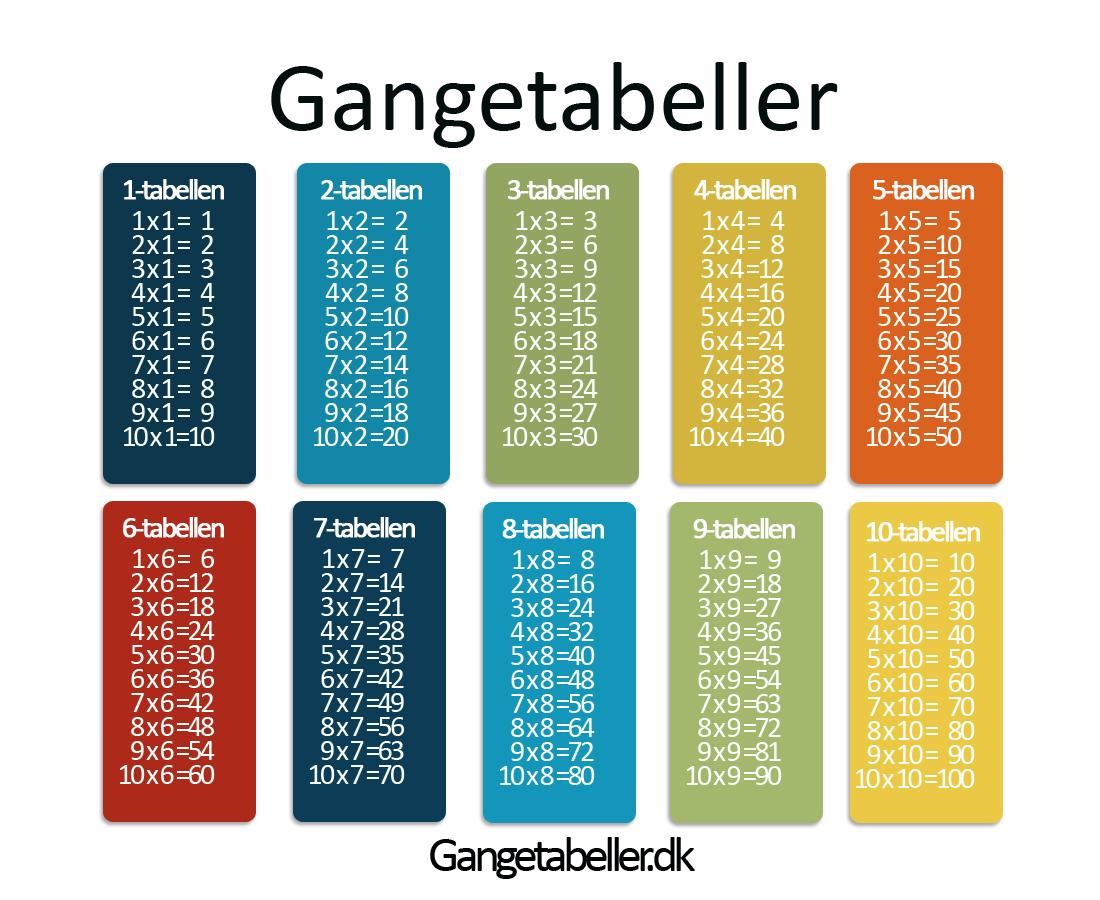 Gangetabeller
