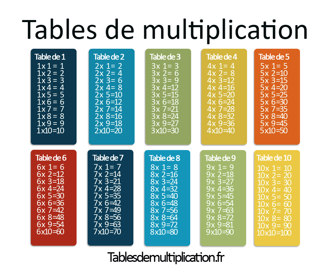 Les tables de multiplication sur for Table de multiplication de 6 7 8 9