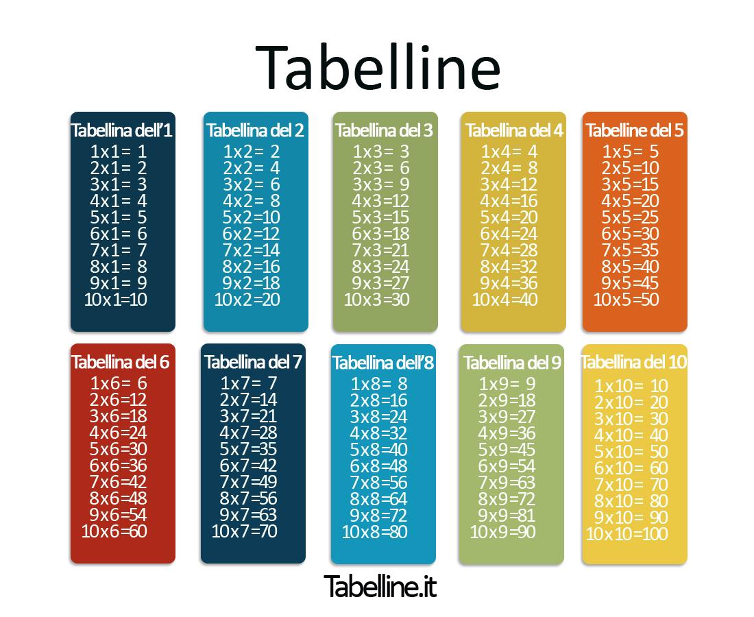 Tabelline dal 1 al 10