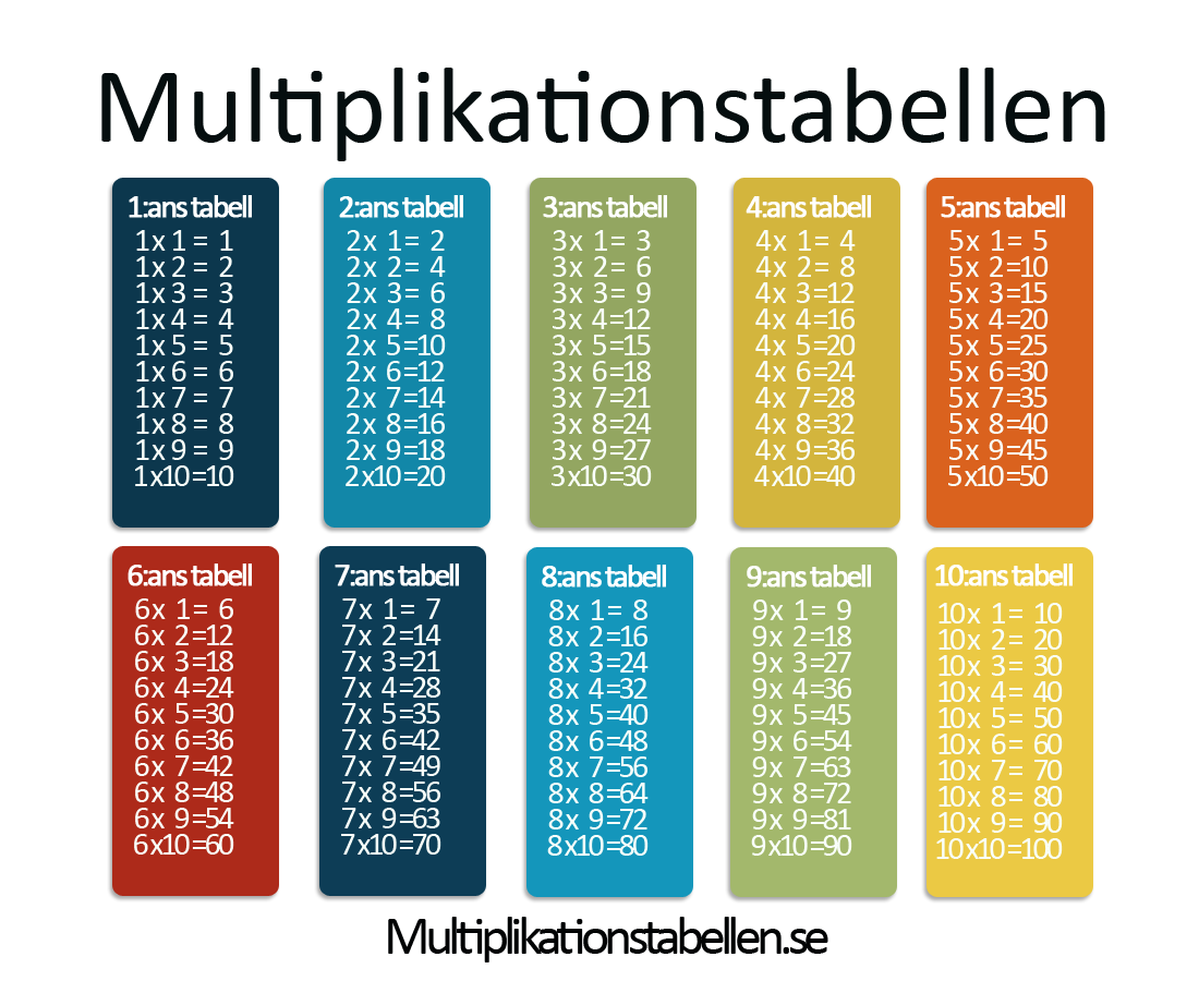 Multiplikationstabeller