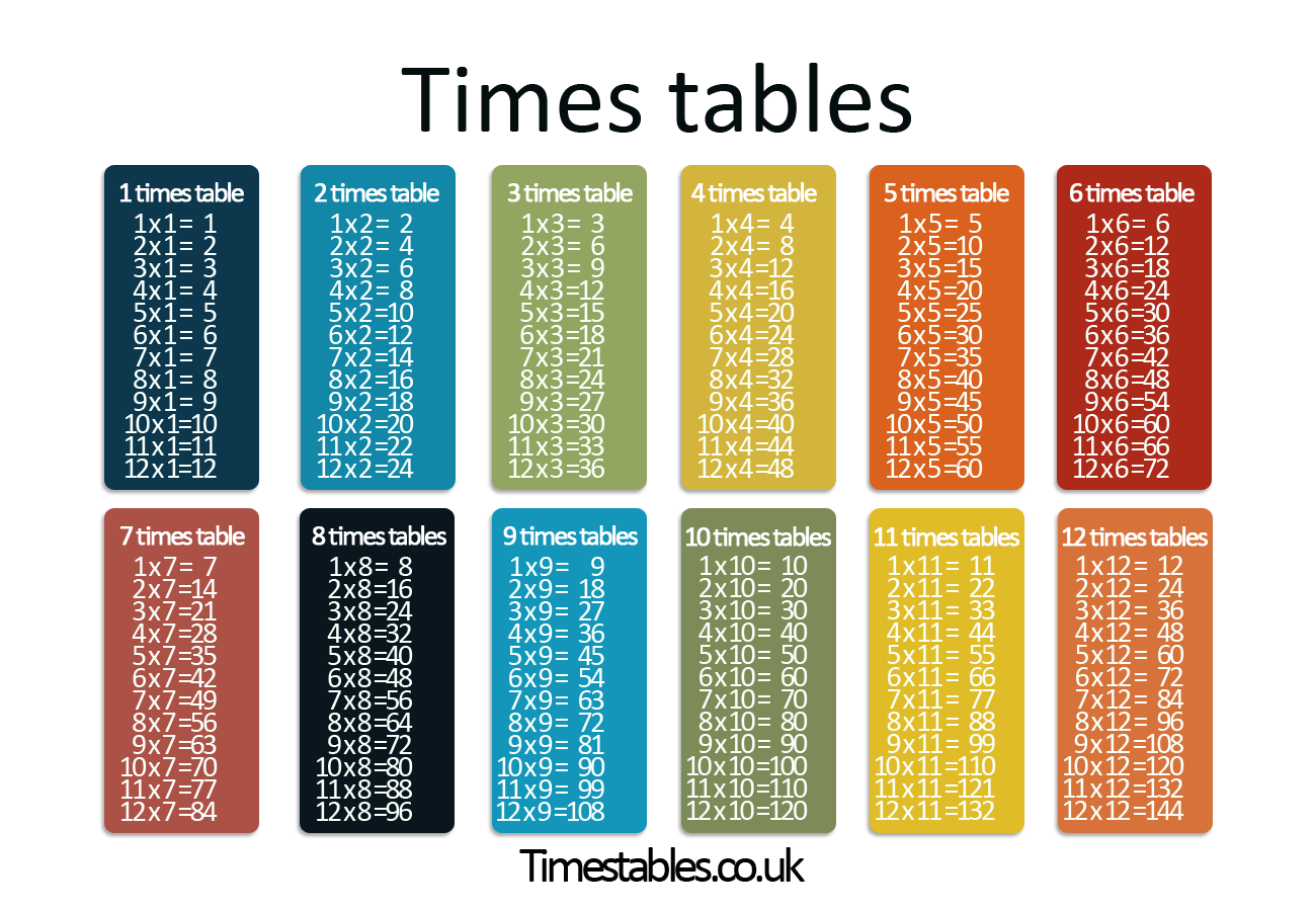 Times tables games learn them all here for Table de multiplication 1 a 12