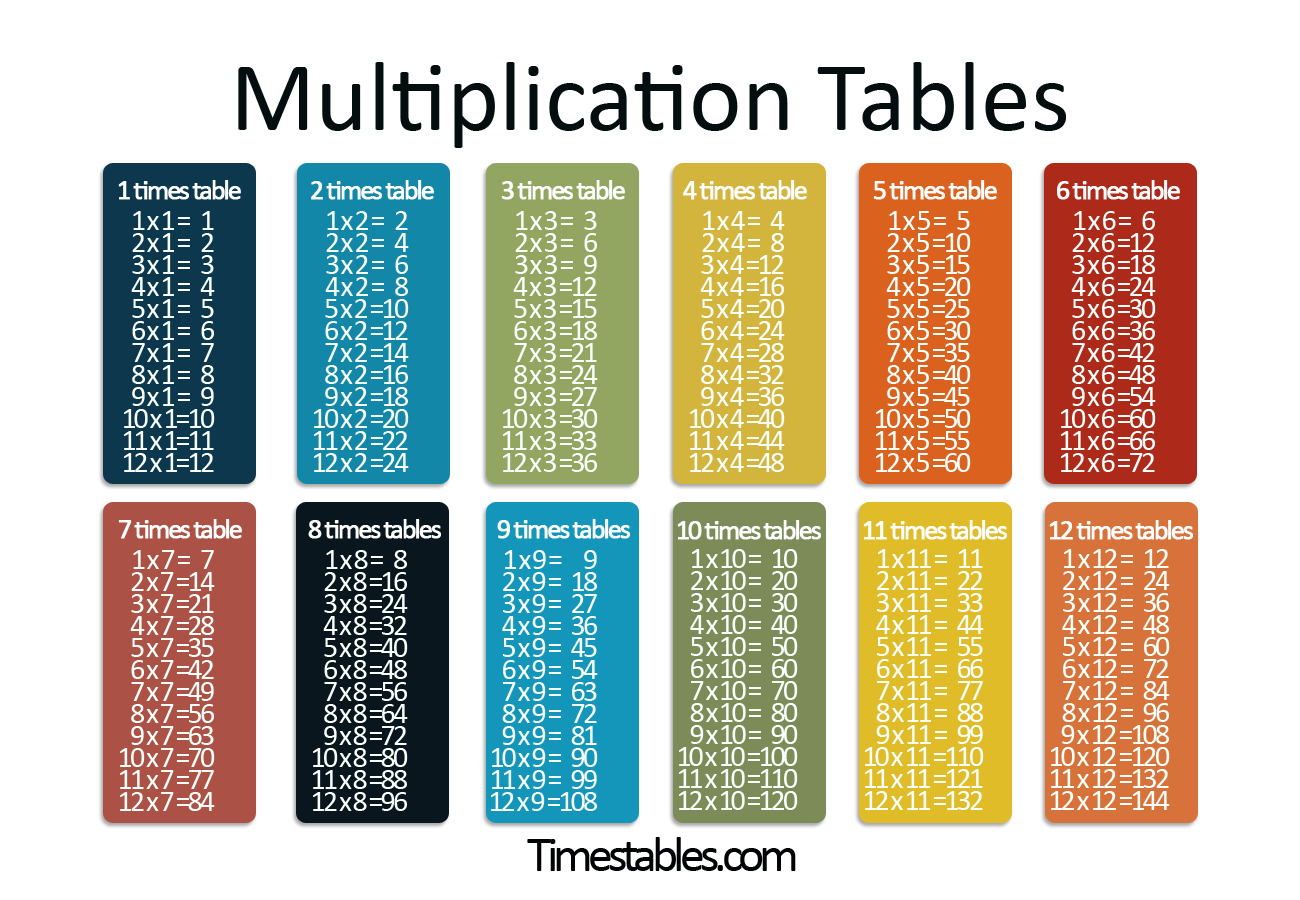 multipliction tables