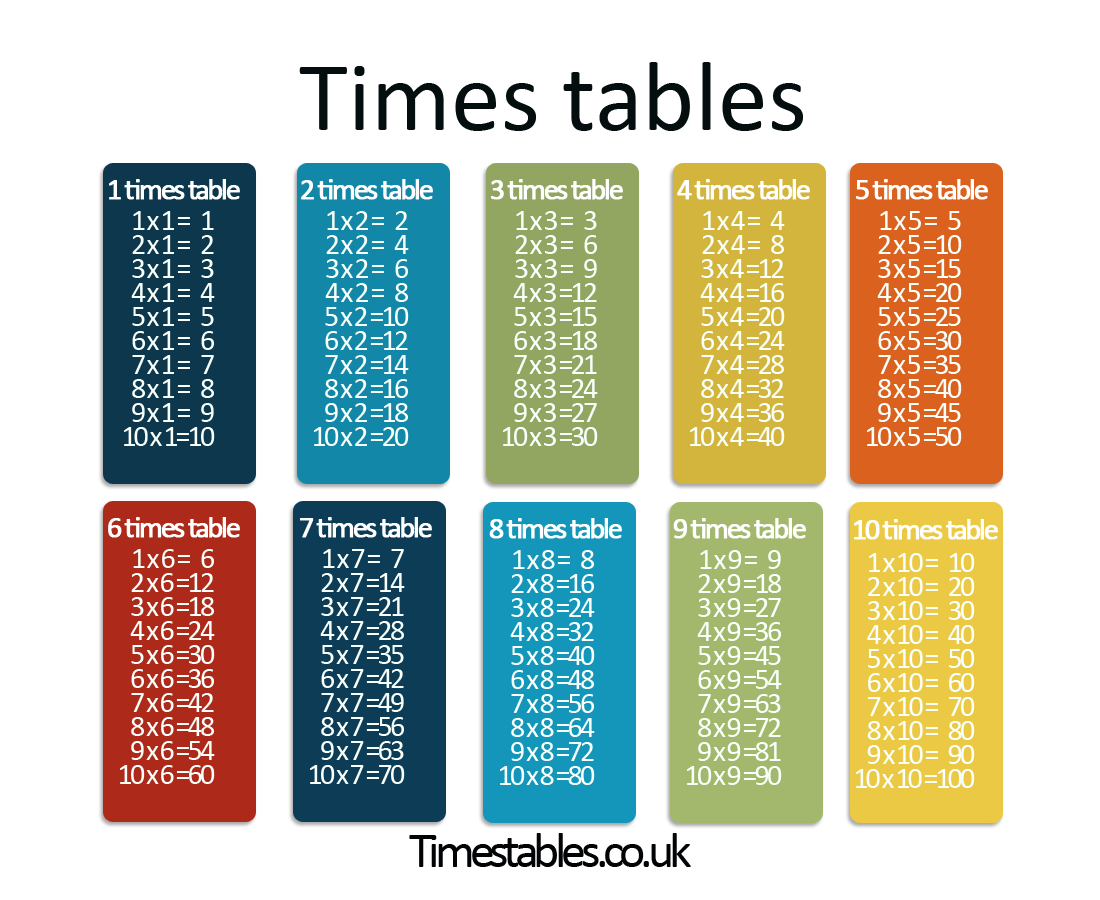 1 to 10 times tables boxfirepress for 1 to 10 table